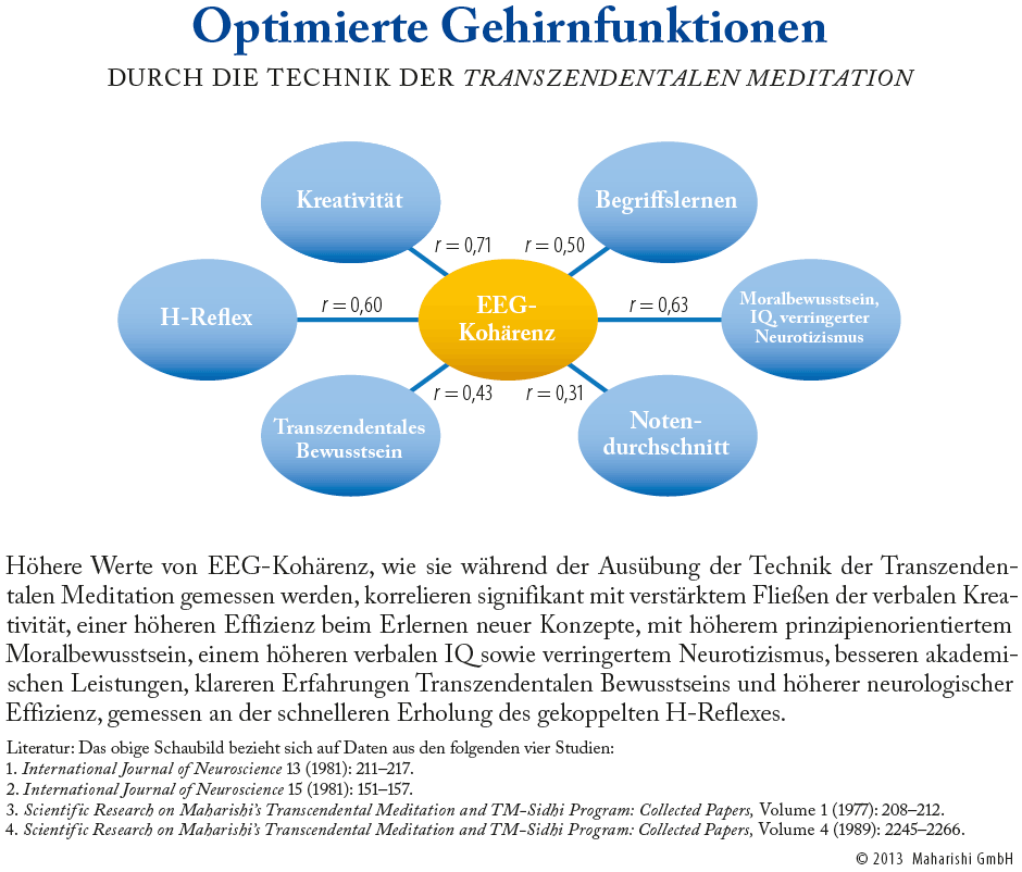 Grafik: Optimierte Gehirnfunktion